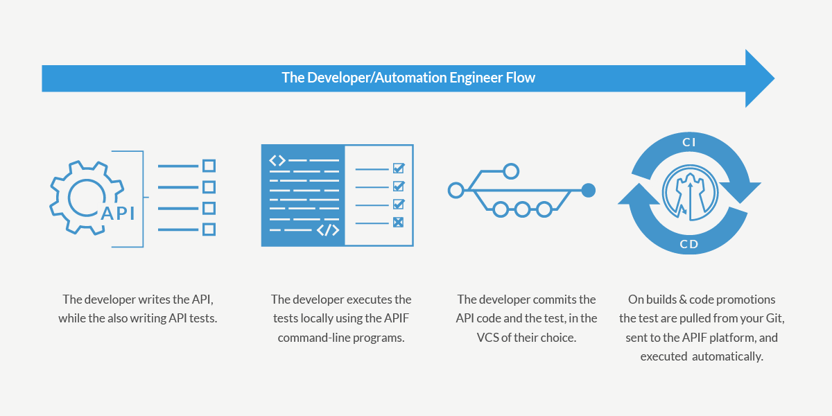 The Developer Flow