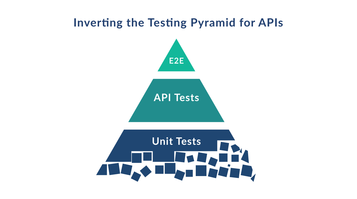 Inverting the testing pyramid for APIs