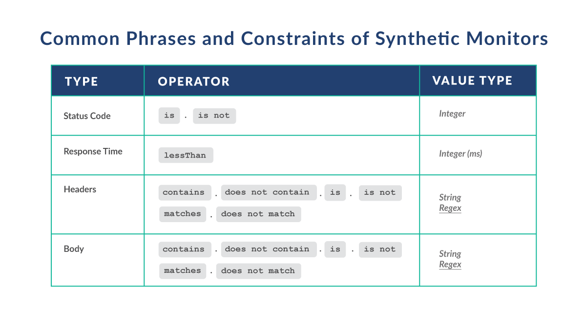 Common phrases and constraints of synthetic monitors